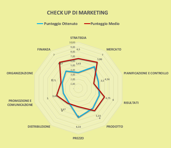 Grafico Check Up Marketing Stefano Stopponi